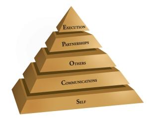 SCOPE of Leadership Framework